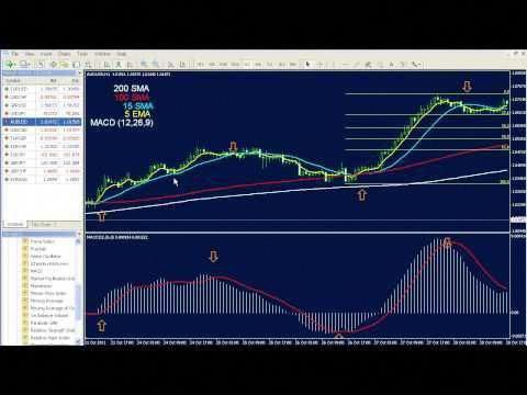 Dynamic Sync Profitable Trendfollowing Forex Trading System