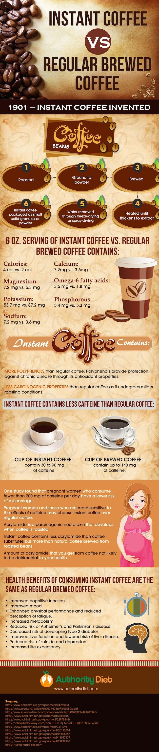 Instant Coffee VS Regular Brewed Coffee #Infographic