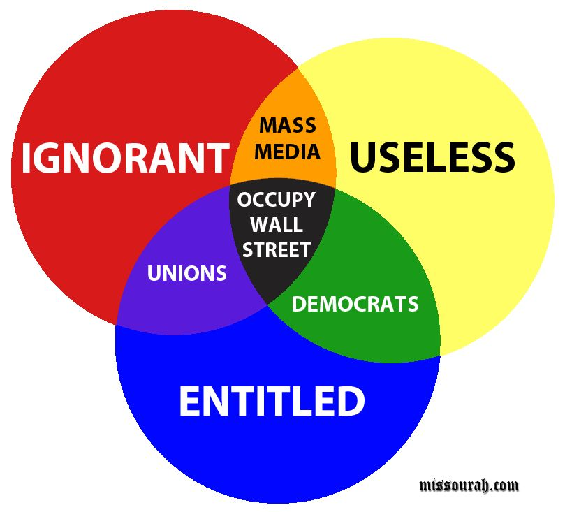 Occupy wall street venn infographic images pinterest wall ouch occupy wall street activist movement explained in venn diagram ccuart Gallery