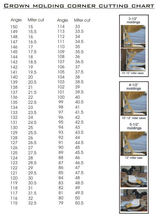 Angle cut chart for crown moldings carpentry pinterest