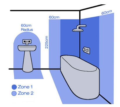 bathroom zones and electrical safety zones for lighting and sockets rh pinterest co uk
