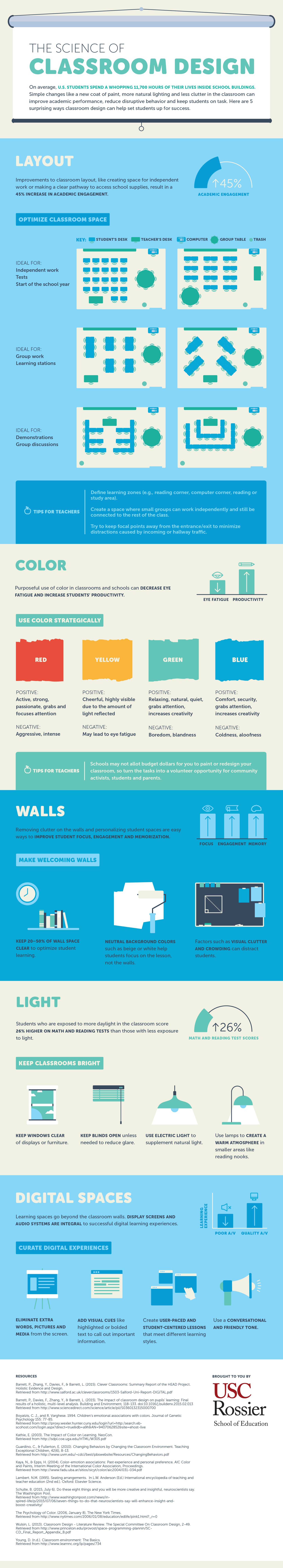 The Science of Classroom Design [Infographic] | Blogging for the ELT Community.  Why have I never thought of this?