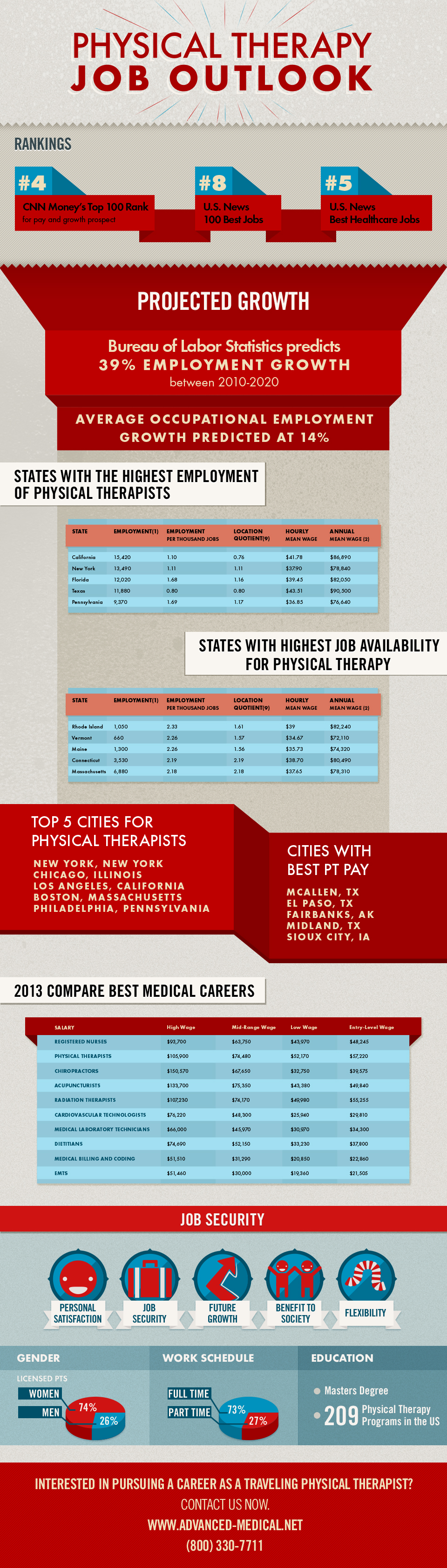 Physical Therapy Job outlook. View cities with highest job