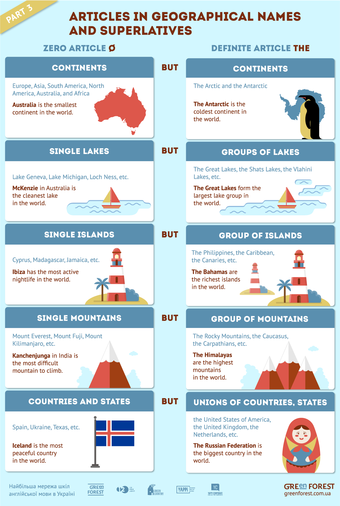Zero Article And Definite Article The In Geographical