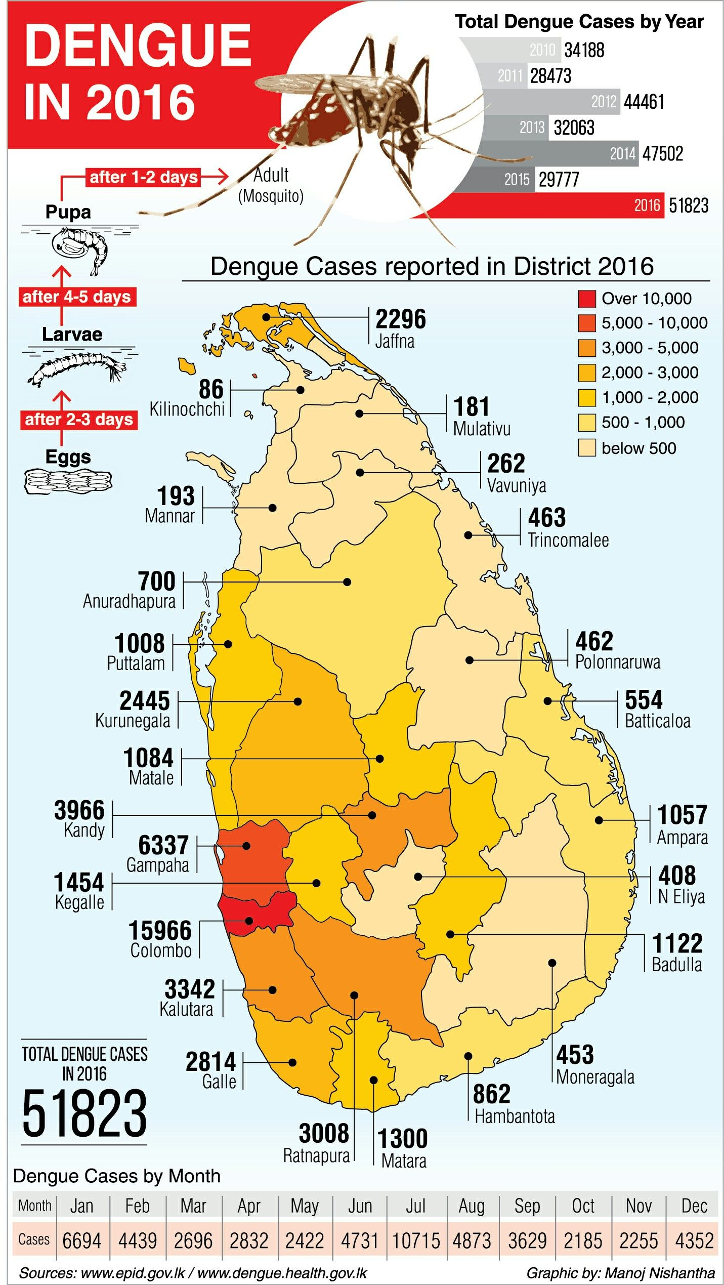 Dengue in 2016' present how spread Dengue as district level in Sri