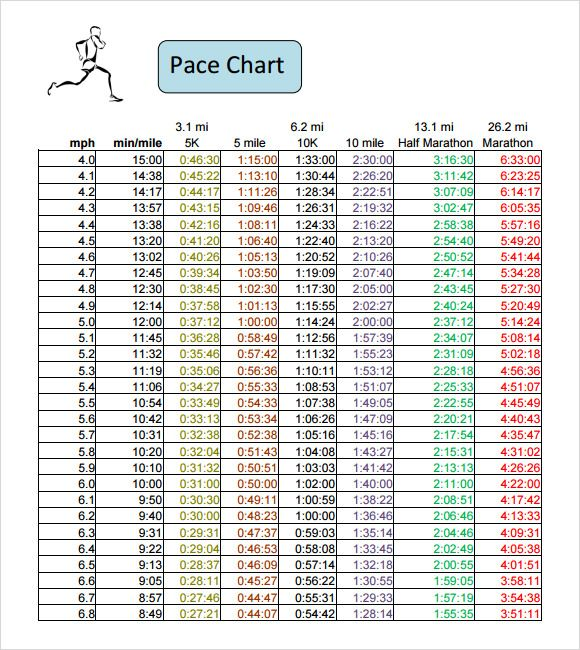 Sample Half Marathon Pace Chart   Documents In Pdf  Run Like A