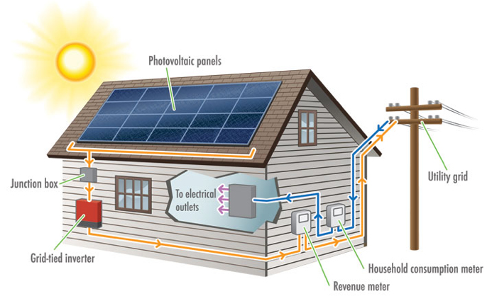 I Think Solar Is A Must For The Next House Now I Understand What Solar Pv Is Http Www Freeph Smart Home Technology Home Technology Home Theater Installation