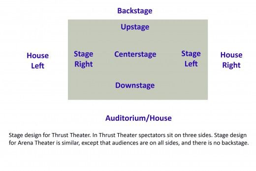 Theater Definition Of Stage Right Stage Writers Block Dance Humor