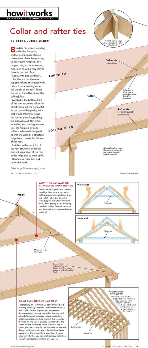 How It Works Collar And Rafter Ties Roof Construction Building A House Roof Framing
