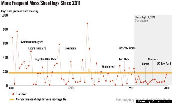 Harvard Researchers: Every 64 Days There\'s A Mass Shooting (UPDATED ...