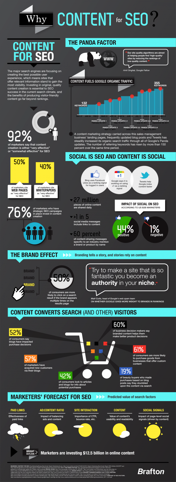 A good infographic from Brafton showing why publishing strong, consistent content on a regular basis is more important now than ever in today's competitive search and social arena.