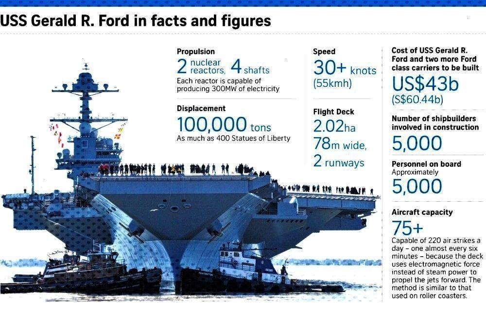 Facts About USS Gerald R. Ford (CVN-78) Aircraft Carrier5 Amazing Facts About USS Gerald R. Ford (C