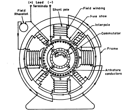Labeled Dc Machine With Interpoles: Ac Motor Winding Diagrams Wiring Diagram At Johnprice.co