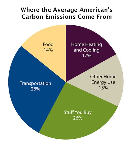Cooler Smarter Geek Out On The Data Carbon Footprint Carbon