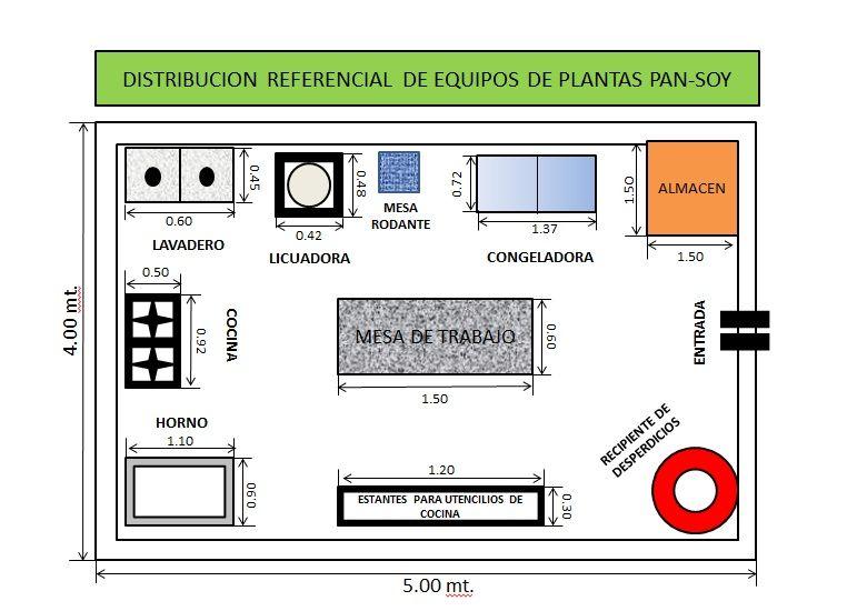 Distribucion referencial de equipos de plantas pan for Distribucion cocina restaurante