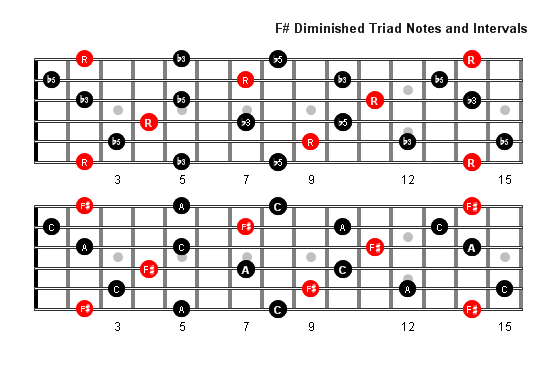 F Sharp Diminished Arpeggio notes full fretboard | all things guitar ...