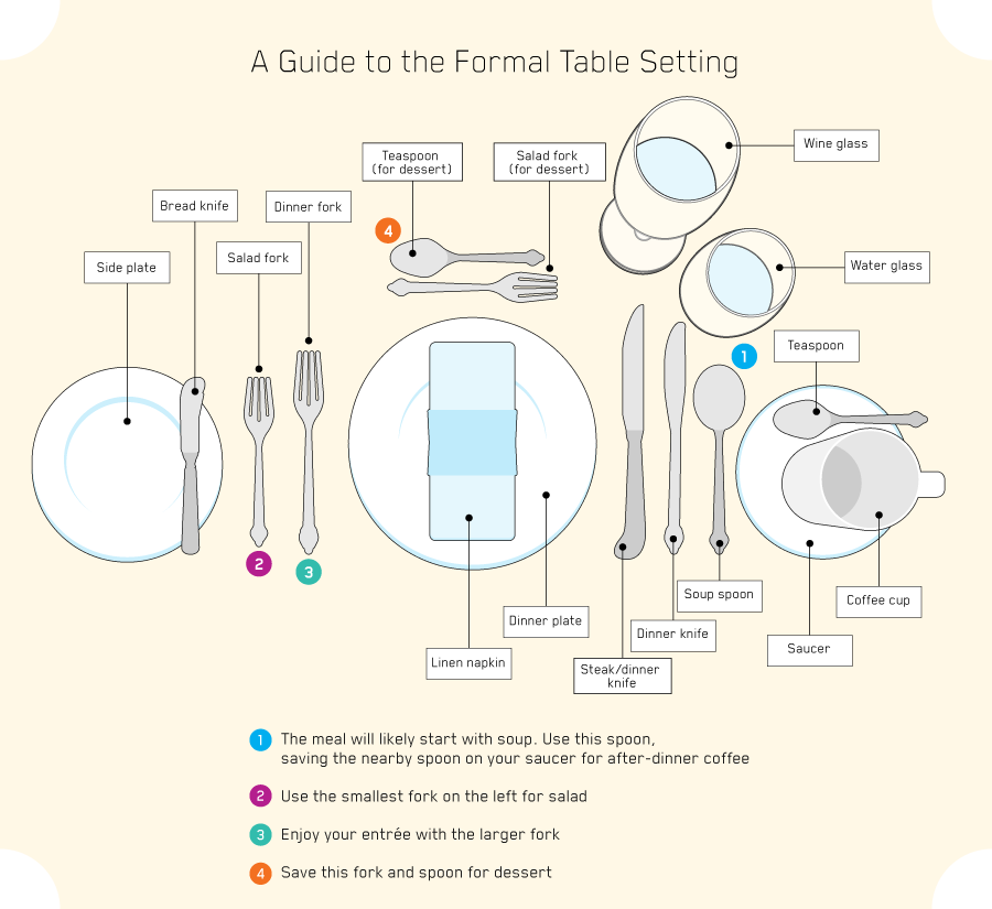 a guide to the formal table setting | Dinner places ...