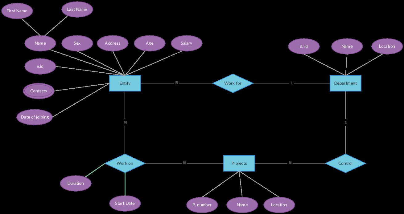 Er Diagram Templates To Get Started Fast Diagram Relationship Diagram Templates