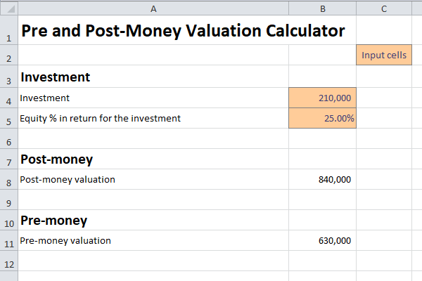 Pre And Post Money Valuation Calculator Plan Projections Budget Forecasting Financial Analysis Financial Modeling