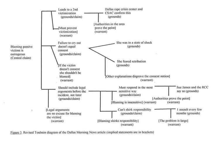 Premise Indicator Words: This Flowchart Of An Argument Using The Outline Of The