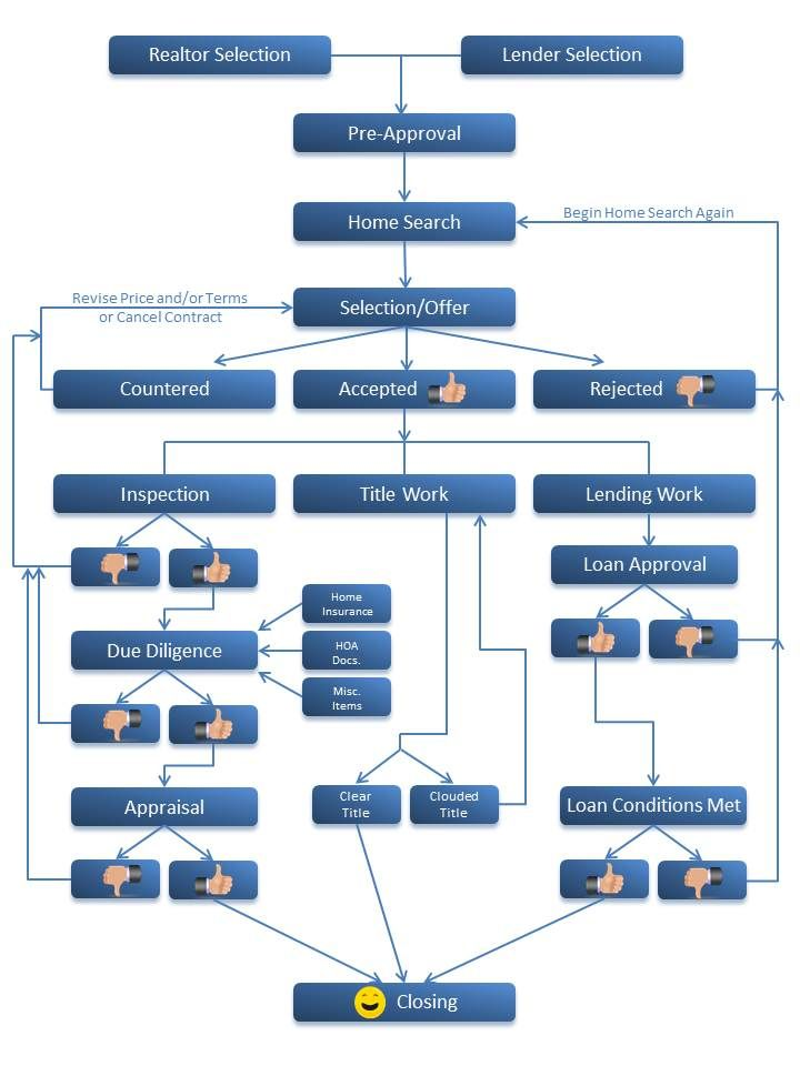Real estate structure flow chart home buying process for Flowchart for building a house