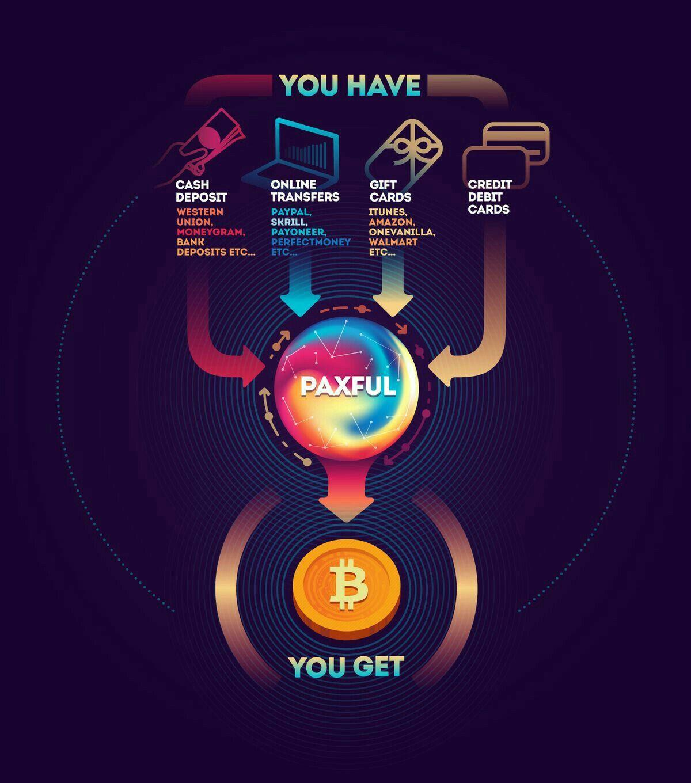 Buy Amazon Stuff With Bitcoin