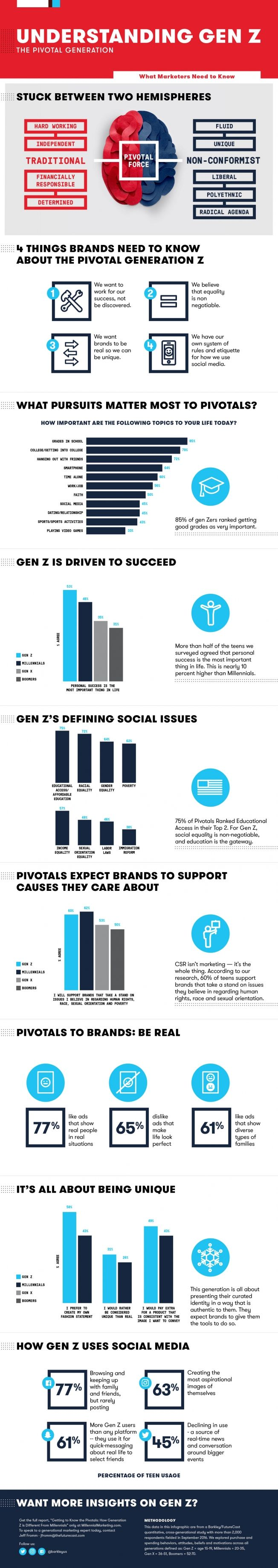 What Brands Need To Know About Gen Z To Reach The New Generation Of Consumers Millennial Marketing Infographic Generation