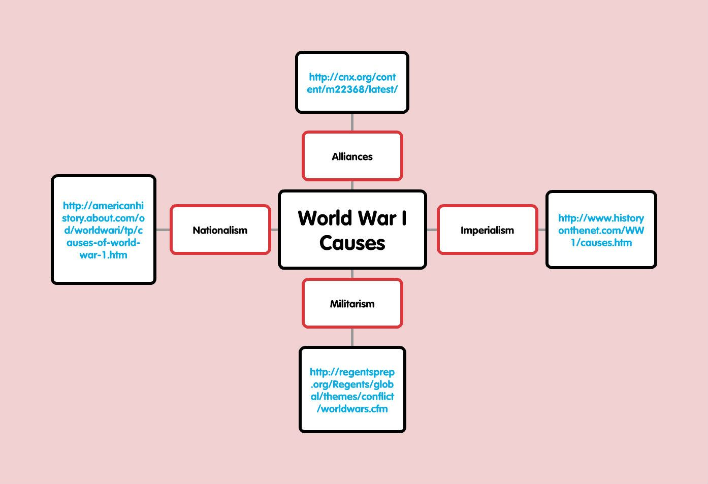 The four main causes of WWI. Nationalism, Imperialism, Alliances ...