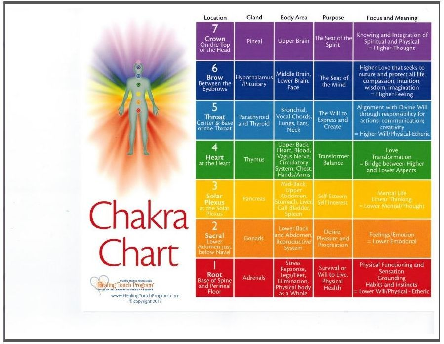 Front Side A Guided Chart To Work With The Chakras For Healing Purposes Which Can