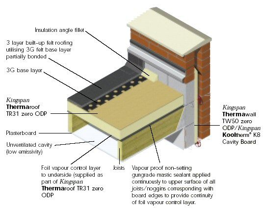 Garage Conversion Flat Roof Insulation Roofing