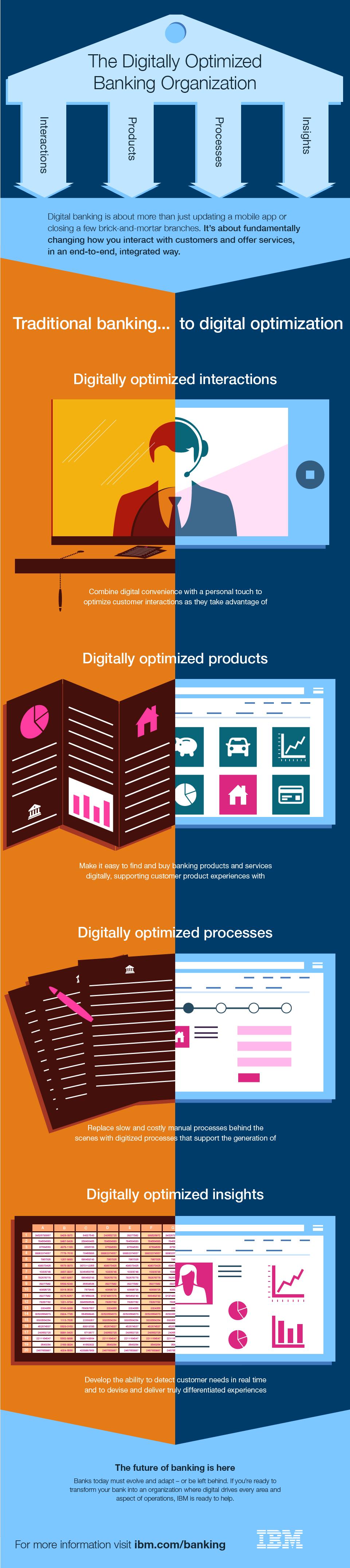 IBM Banking Infographic Disruptive innovation, Banking