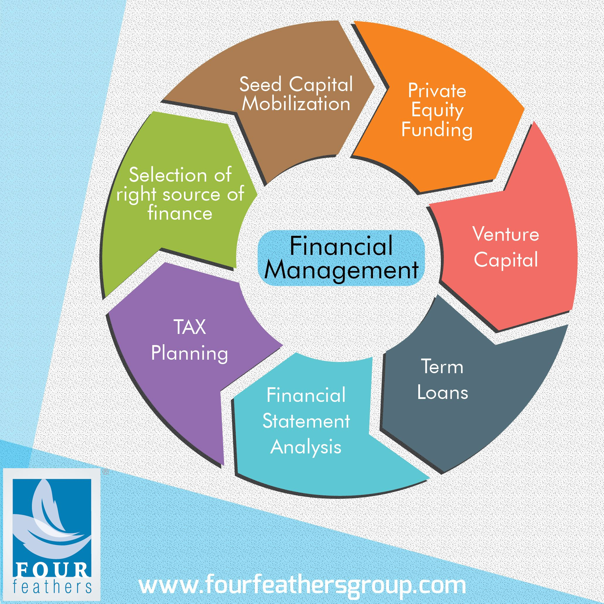 Financial Management And Control Is A Comprehensive System Of Internal Controls Business Consultant Services Financial Management Financial Statement Analysis