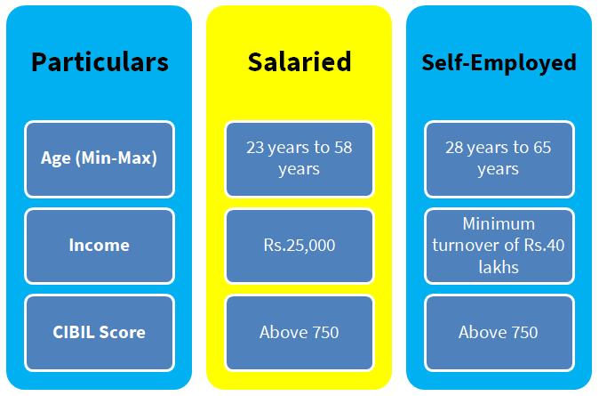 Personal Loan Eligibility Criteria In 2020 Personal Loans Personal Loans Online Loan Interest Rates