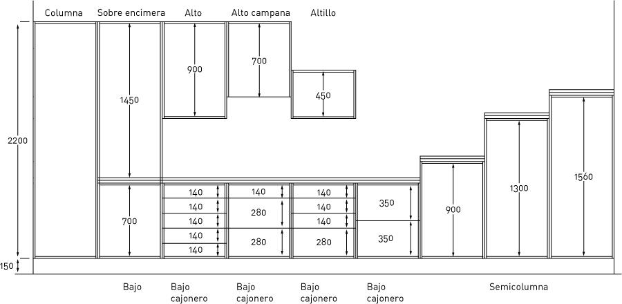 Resultado de imagen para dimensiones cocina almacenaje for Dimensiones cocina