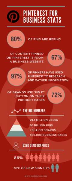Cosmic blog post - Pinterest for business infographic. Statistics for pinterest in business #lovedigital