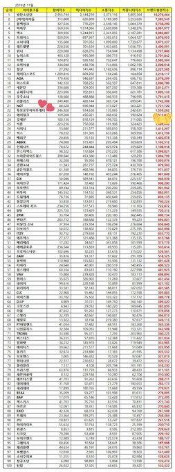 191124 Txt Ranks 22 For Idol Group Brand Reputation Ranking Of November Via R Txtbighit Https Ift Tt 33egpf9 Visi Txt Asia Artist Awards Brand Reputation