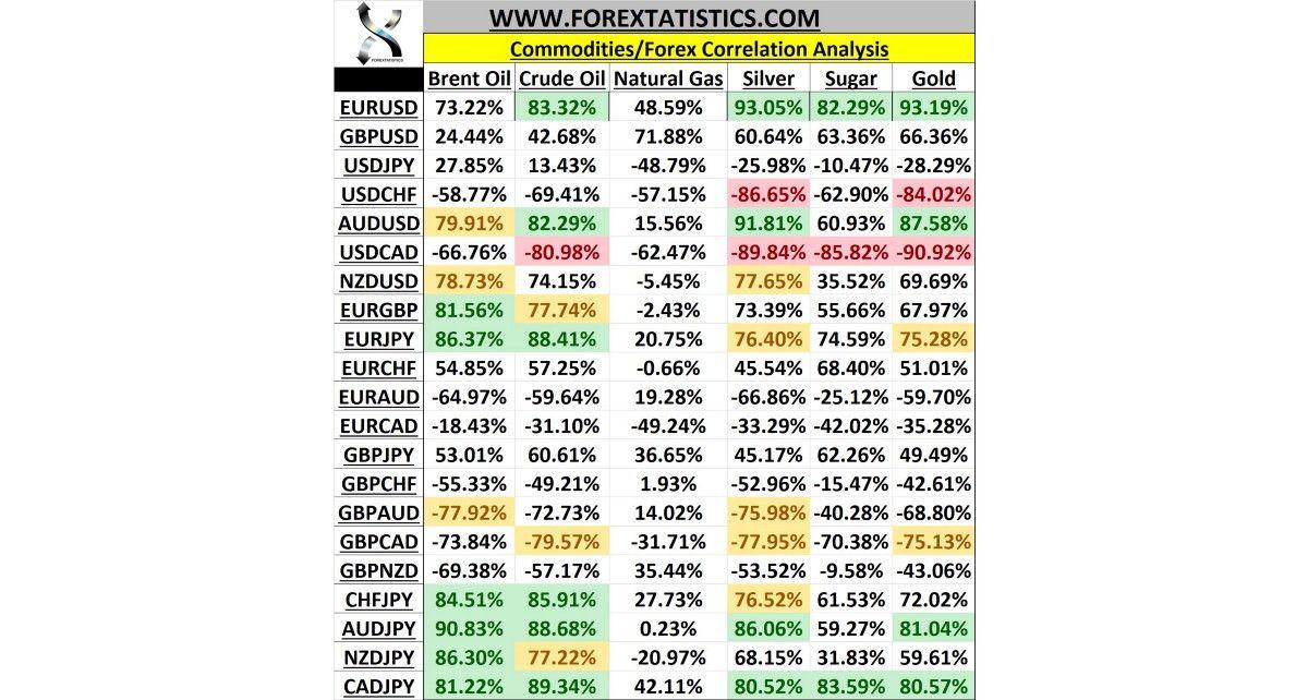 Commodities / Forex Pairs Correlation Analysis
