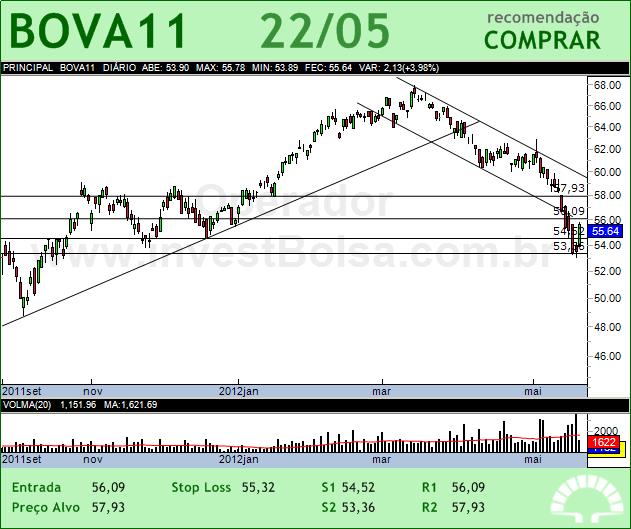 ISHARES BOVA - BOVA11 - 22/05/2012 #BOVA11 #analises #bovespa