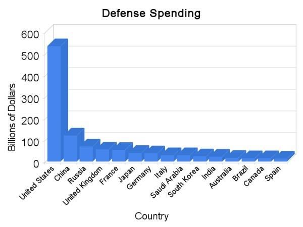 Did The Government Waste 30 Billion Of Your Tax Money Military
