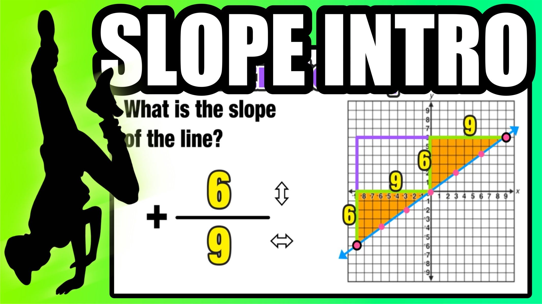 How To Graph A Line Using Slope Intro