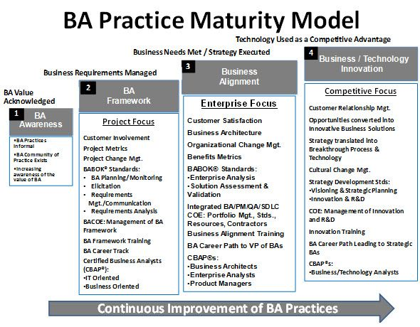 Ba Practice Maturity Model  Business Analysis Concepts