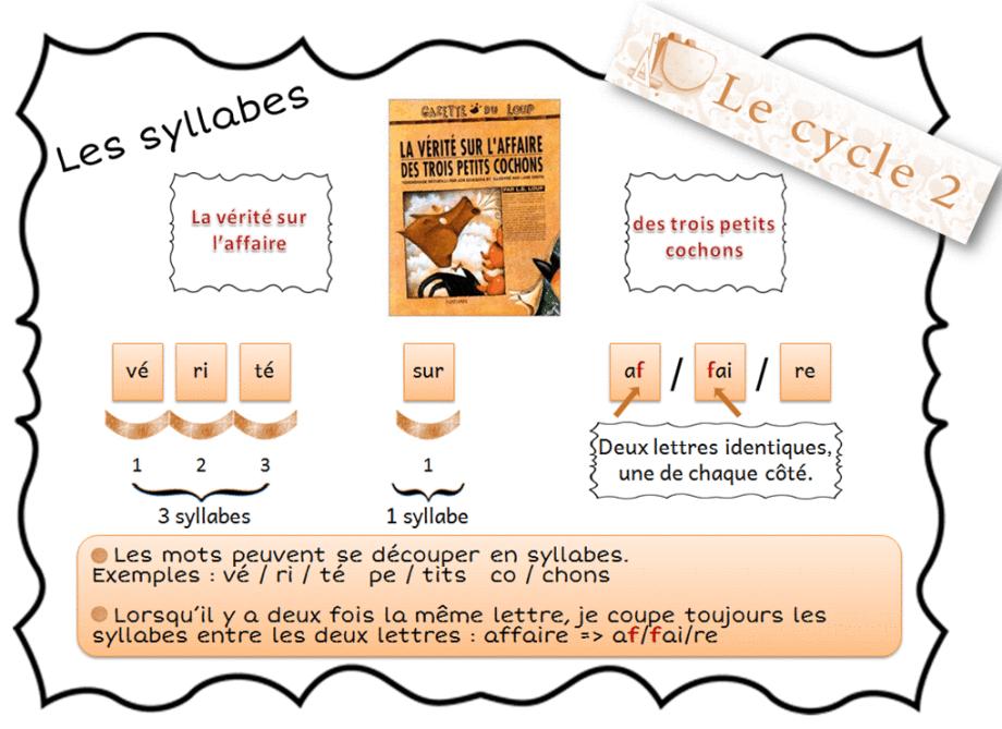 Lecon sur les syllabes comment decouper les mots cp ce1 grammaire les syllabes pinterest - Couper les mots en syllabes ...