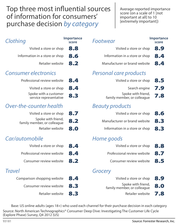 Influential Sources How Consumers Make Purchasing Decisions