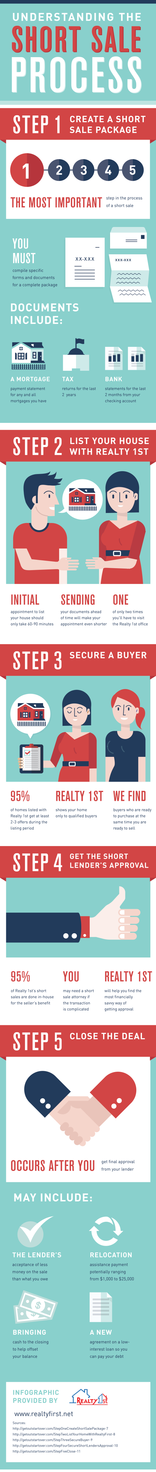 Understanding The Short Sale Process Realestate Infographic