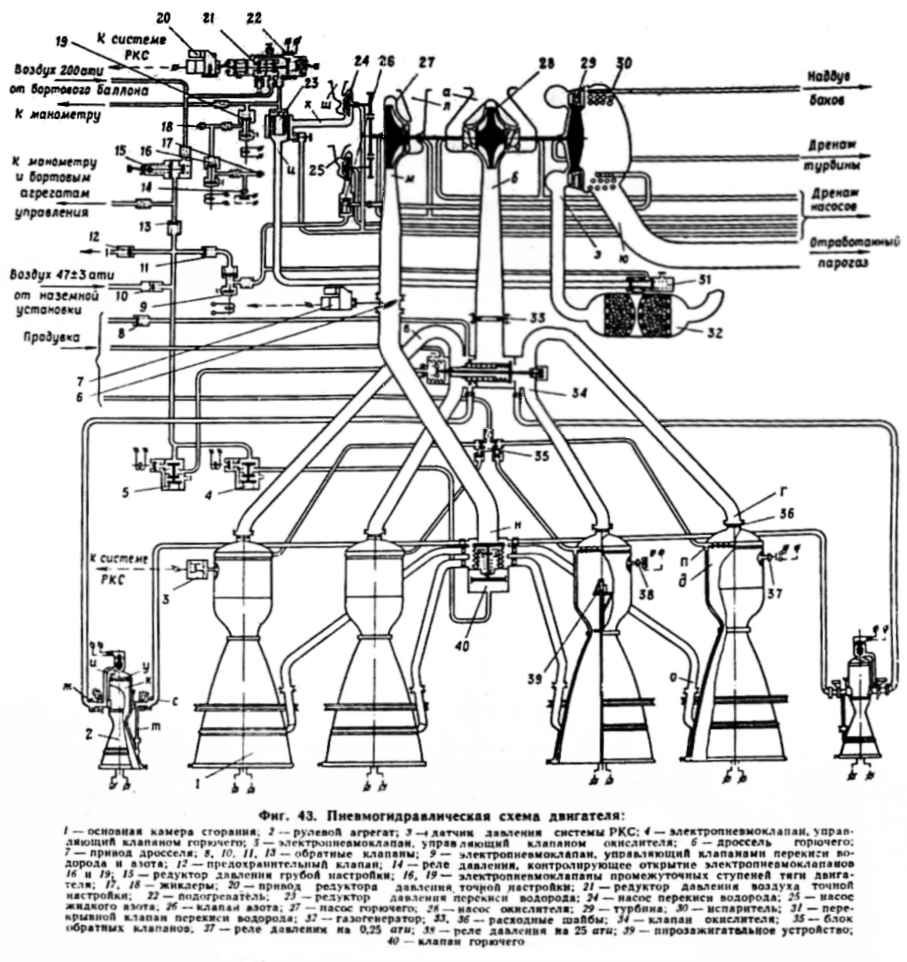 Pneumo-hydraulic scheme of RD-107 rocket engine (Sputnik, Vostok,Voskhod)