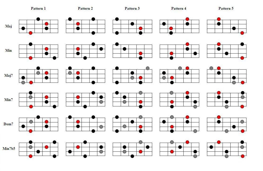 Bass Guitar Arpeggios Bass Guitar Lessons Bass Guitar Scales Bass Guitar