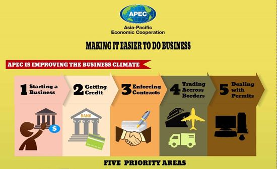 APEC launched its Ease of Doing Business Action Plan in 2009, with - business action plan