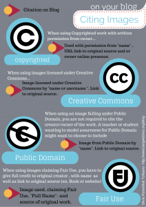 How to cite images on your blog infographic create a teaching how to cite images on your blog infographic ccuart Choice Image