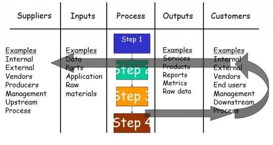 Sipoc Diagram Sipocdiagram Sipoc Lean Six Sigma Pinterest