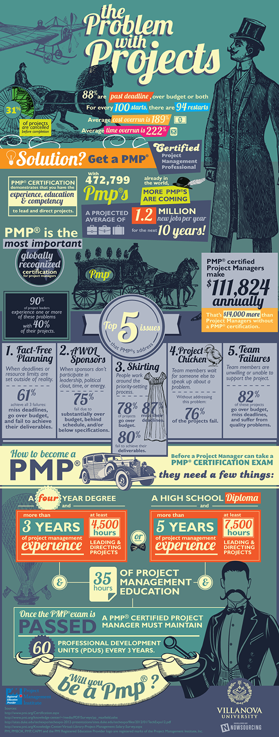 So how do you go about your project in a timely manner with a why projects fail infographic and how to become a pmp 1betcityfo Gallery